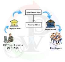 Wage Protection System (WPS) in qatar