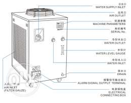S&A refrigeration water chiller for wire EDM machine